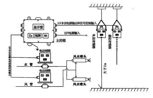 详细内容>> zp-127z内置电源喷雾降尘装置主控箱,内置电源主控箱,自带