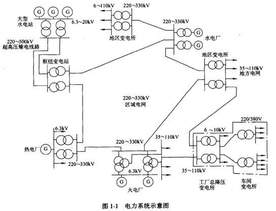 其特点是电压等级高,变压器容盆大