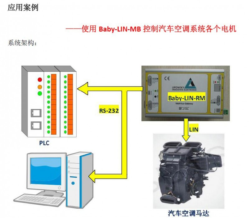 lin总线转换器,lin总线测试仪,lin总线适配器
