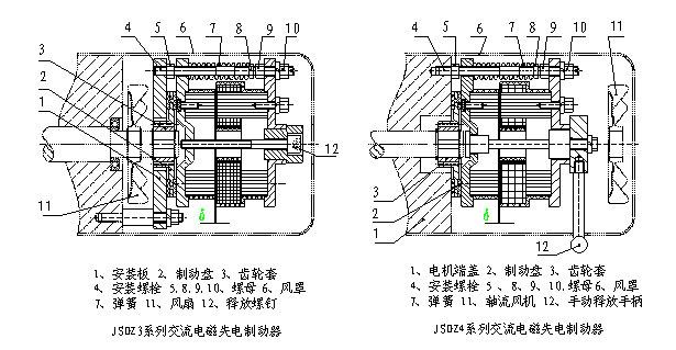 一,用途及特点 jsdz系列交流电磁失电制动器,主要与y系列电机配套派
