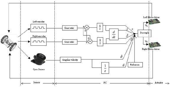 仪器交易网 供应 实验室常用设备 其他实验室常用设备 gbot1001自平衡