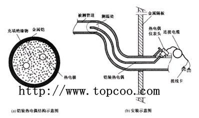 铠装热电偶将随着测量端温度升高而增长