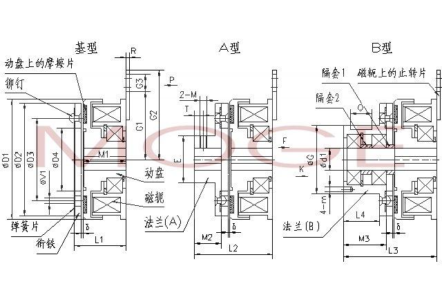 特别提醒: 1) 电磁离合器不得碰撞、坠落或使猛力安装,否则会导致变形而影响使用; 2) 必须清除摩擦面上的油脂物,可以用丙酮、酒精等清除; 3) 绝不允许用力拉拽、弯折引出线; 4) 与DLD6系列一样,较DLD5系列增加了动盘与磁轭间的轴承,安装更方便,动盘及法兰(A)与轴的配合采用H7/h6,并做好轴向定位,同时保证图示δ间隙,法兰(A)的紧定螺钉在拧入前要涂好防松胶; 5) 安装时绝不允许用猛力打入动盘及法兰,当配合采用H7/h6时,为防止动盘及法兰变形,应采用专用的安装套筒,而且可以