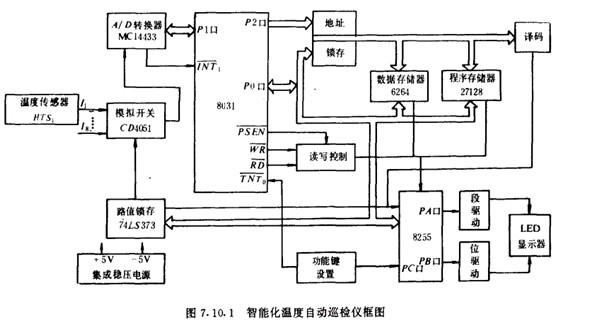 抗干扰设计:电源设计解决电网干扰;看门狗电路设计解决程序跑飞与死机