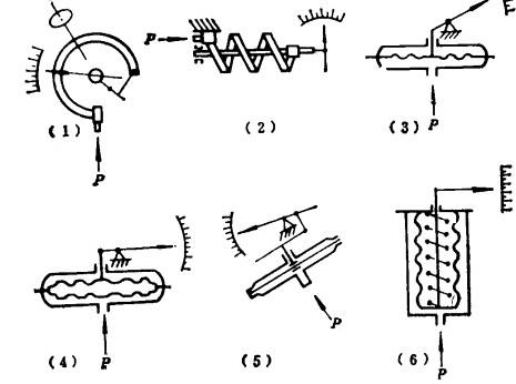 双针压力表测量上限应按什么原则?