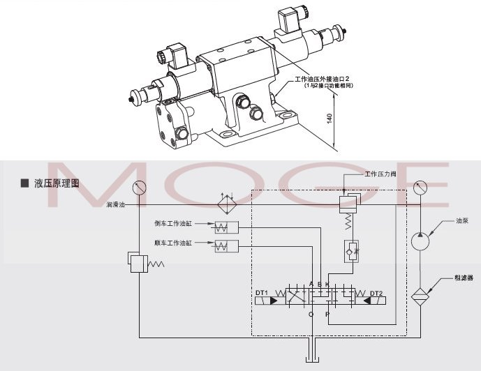 "DK-H1/DK-H2型电磁换向液压控制阀是公司根据遥控操纵船用齿轮箱的特定工况而设计,轮箱""顺、停、倒""的工作油压功能。DK-H2用于比DK-H1较大功率的船用齿轮箱。 DK-H1/DK-H2型电磁换向液压控制阀上部是按船用齿轮箱的液压特性而专门设计、制造的35E2-25BH1型湿式三位五通电磁换向阀,它既具有34E2-25BY 型电磁阀的全部功能,同时根据船用齿轮箱离合器低压接合高压工作的特殊工况,设置工作油低压延时递升专用控制油道 (K),(详见液压原理图),因而取消了常用的"
