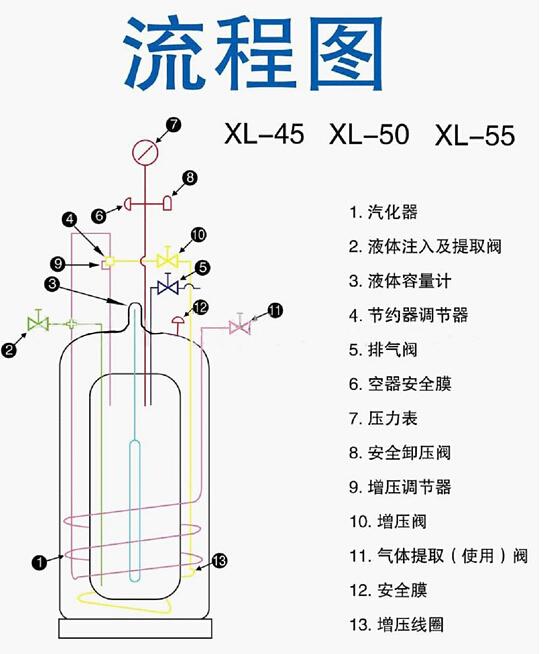 自增压液氮罐XL-55流程图