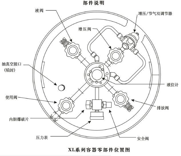 自增压液氮罐XL-180部件说明