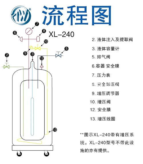 自增压液氮罐XL-240流程图