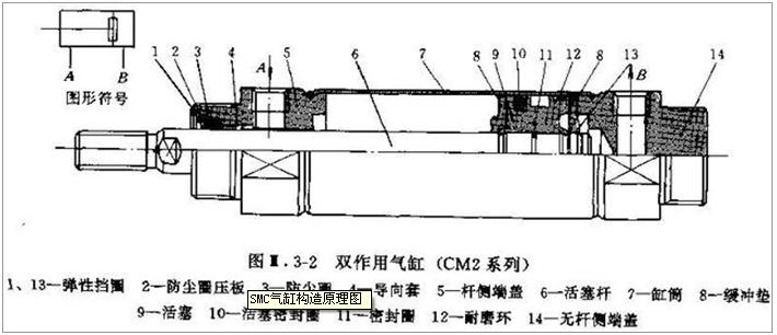 smc cm2系列双作用气缸的结构原理图,它由缸筒,端盖,活塞,活塞杆和