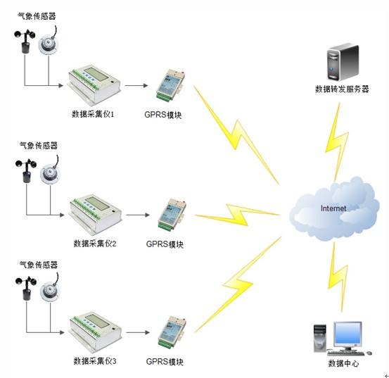 网络通讯结构图