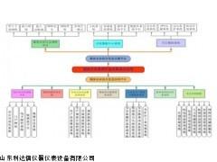 厂家直销 煤炭企业集团信息化集成及应用LDX-14343