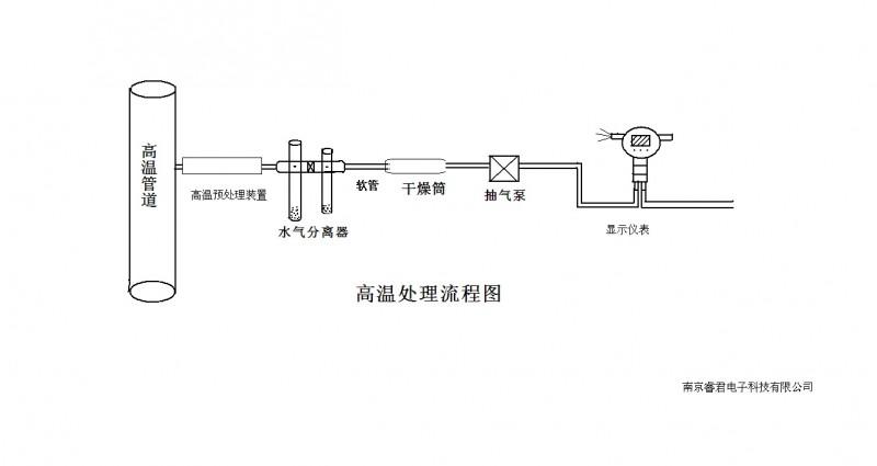 负压管道氨气气体检测仪