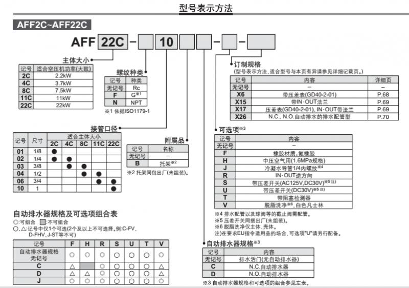 现货AFF22C 06,smc主管路过滤器选型手册