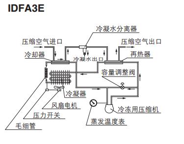 冷冻干燥技术的原理_真空冷冻干燥设备图