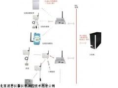 物联网农业温室大棚自动控制系统BN-WN001