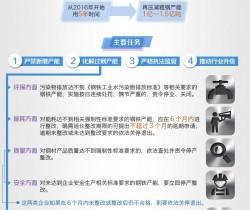 国务院发文化解钢铁行业过剩产能 提多项标准