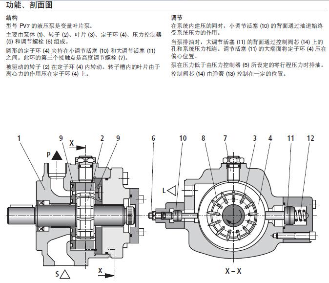 rexroth叶片泵的原理及安装使用方法