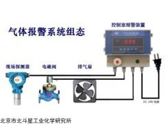 北京北斗星在线壁挂式有机气体检测仪
