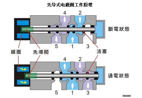 smc先导式电磁阀原理图,smc葫芦岛供应商图片