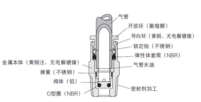 电磁阀可以配合不同的电路来实现预期的控制,而控制的精度和灵活性都