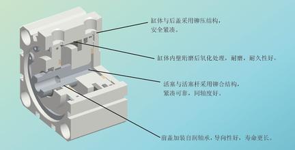 cq2b系列smc气缸选型,东莞直销smc薄型气缸图片