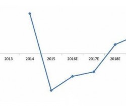 2016年PLC市场预计将有所好转