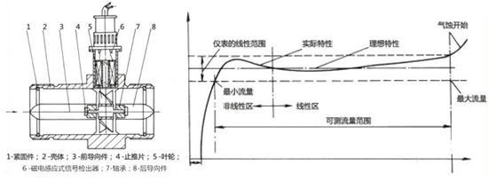由于叶片有导磁性,它处于信号检测器(由永久磁钢和线圈组成)的磁场中