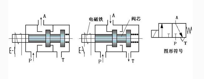 SMC二位三通电磁阀用于控制中央空调系统、采暖系统管道的开启或关闭,达到控制室温之目的。控制阀由单向磁带同步马达驱动,弹簧复位。阀门不工作时出于常闭状态,当需要工作时,由温控器提供一个开阀信号,使电动阀接通交流电源而动作,开启阀门,冷冻水或热水进入风机盘管,为房间提供冷气或暖气;当室温达到温控器设定值时,温控器令电动阀断电,复位弹簧使阀门关闭,从而截断进入风机盘管的水流。通过阀门关闭和开启,使室温始终保持在温控器设定的温度范围内。