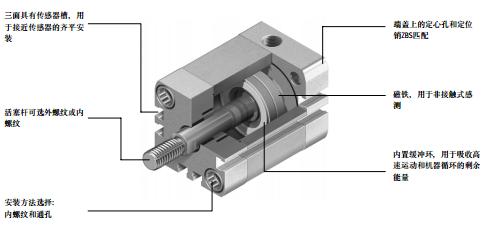 festo紧凑型气缸内置缓冲环,用于吸收高速运动和机器循环的剩余能量图片