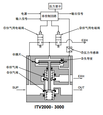 现货itv3030-314l,smc比例阀应用案例