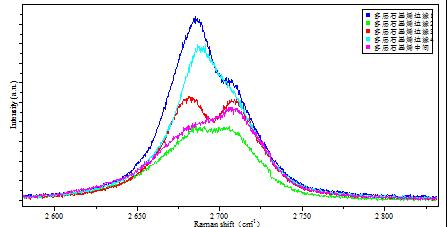 多层石墨烯的拉曼光谱表征(3)
