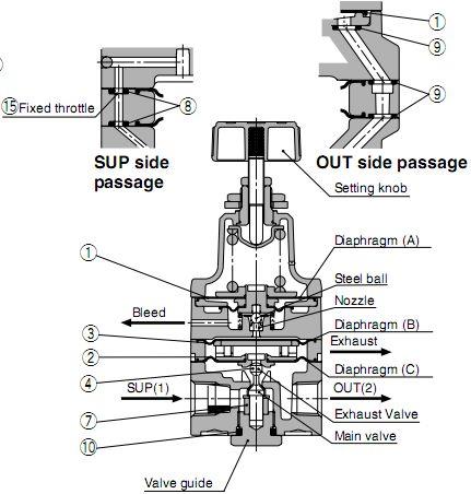 smc压力开关 | smc接头 | smc油雾器 | smc电磁阀 | smc气缸 | smc图片