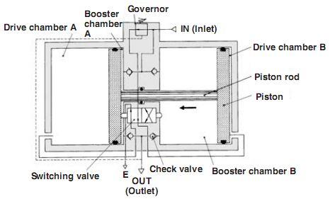 输入的气压分两路,一路打开单向阀充入小气缸的增压室a和b,另一路经图片