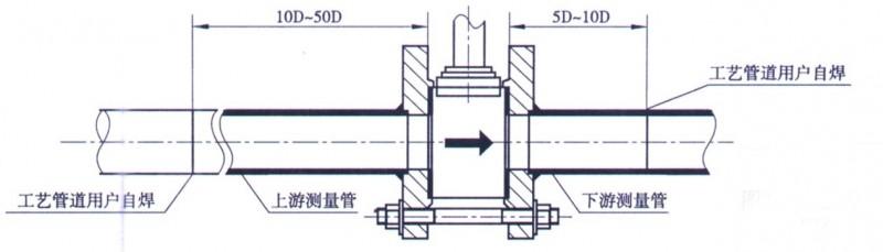 为提高压缩空气流量计的耐高温及抗振动性能,我公司新近开发出了XDLUG改进型涡街流量传感器,因其独特的结构和选材使该传感器可在高温(350)、强振动(≤1g)的恶劣工况下使用。 在实际应用中,往往最大流量远低于仪表的上限值,随着负荷的变化,最小流量又往往会低于仪表的下限值,仪表并非工作在它的最佳工作段,为了解决这一问题,通常采用在测量处缩径提高测量处的流速,并选用较小口径的仪表以利于仪表的测量,但是这种变径方式必须在变径管与仪表间有长度为15D以上的直管段进行整流,使加工、安装都不方便。我公司研制