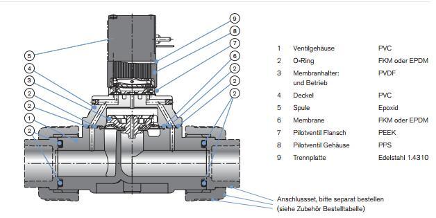 burkert电磁阀6642型结构原理图@宝德电磁阀现货型号图片