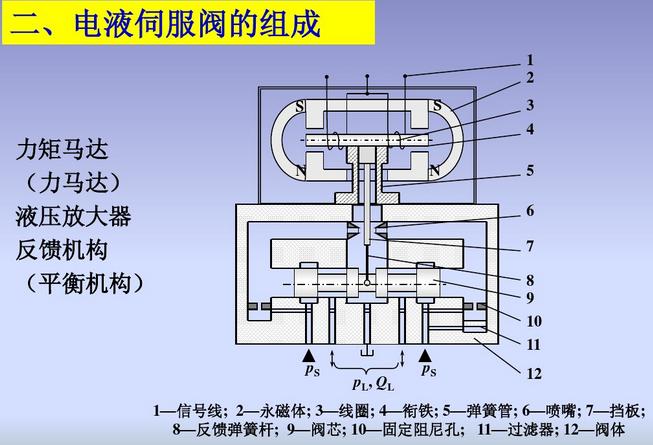 穆格电液伺服阀主要用于电液伺服自动控制系统,其作用是将小功率的电信号转换为大功率的液压输出,经过液压执行机构来完成机械设 备的自动化控制. 伺服阀是一种经过改动输入信号。依据输入信号的方式不同,分为电液伺服阀和机液伺服阀。 电液伺服阀既是电液转换元件,又是功率放大元件,它的作用是将小功率的电信号输入转换为大功率的液压能(压力和流量)输出, 完成执行元件的位移、速度、加速度及力控制。 穆格电液伺服阀的工作原理图: