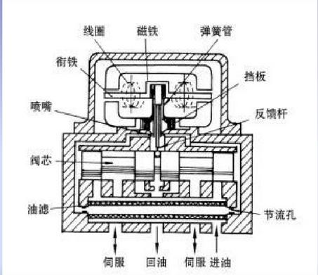 穆格电液伺服阀的工作原理及结构图的叙述