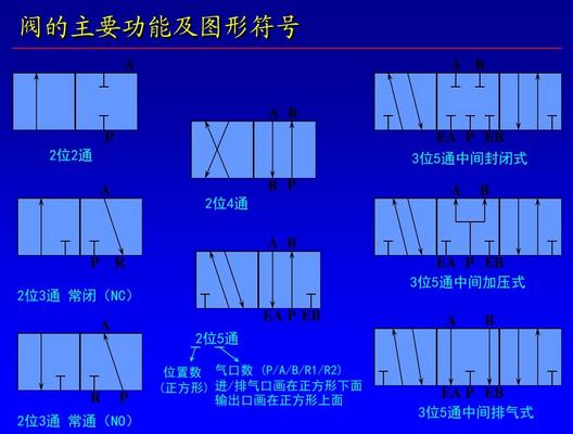 smc电磁阀的图形符号有几个方块就是几位