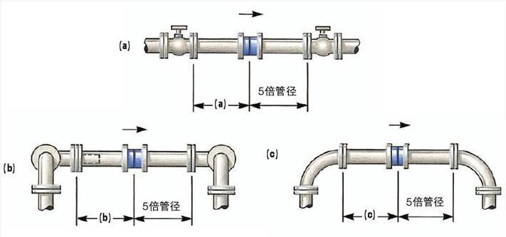 节流件:标准孔板、标准喷嘴、长径喷嘴、1/4圆孔板、双重孔板、偏心孔板、圆缺孔板、锥形入口孔板等 取压装置:环室、取压法兰、夹持环、导压管等 连接法兰(国家标准、各种标准及其它设计部门的法兰)、紧固件。  一体式孔板蒸汽流量计的参数: 适用介质;特别适合高温高压蒸汽和水、也可用于各种气体、液体 公称口径:DN50500mm (DN>500亦可设计、生产) 工作压力:42MPa 工作温度:-50  650 取压方式:角接(单独环室、法兰环室一体或直接钻孔)取压 喷嘴安装方式:法兰(