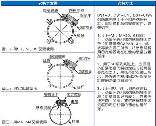 4)活塞接近磁性开关时的速度v不得大于磁性开关能检测的最大速度vmax。该最大速度vmax与磁性开关的最小动作范围lmin、磁性开关锁带负载的动作时间tc之间的关系为:vmax=lmin/tc例如,磁性开关连接的电磁阀的动作时间t=0.02s,磁性开关的最小动作范围lmin=10mm,则磁性开关能检测的最大速度vmax=500mm/s。若气缸活塞的速度小于500mm/s,则此磁性开关可以使用。若活塞运动速度大于500mm/s,又没有合适的通用型磁性开关可选,则只能选用带延时功能的磁性开关。