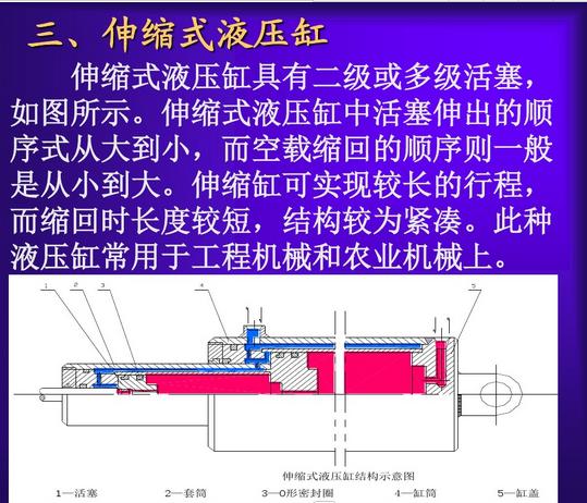 smc液压缸的工作原以及结构图