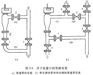 智能金属管浮子流量计的特点和选型