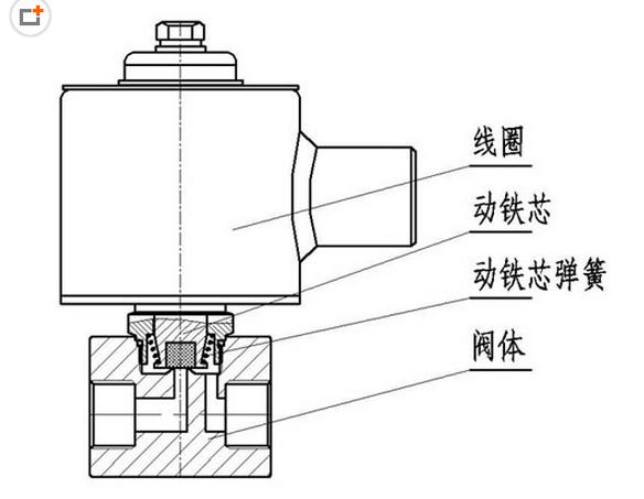 使用smc直动式电磁阀应注意哪些事项及其结构特征
