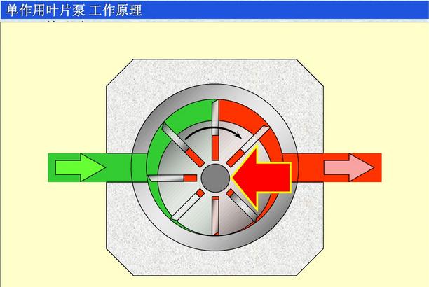 力士乐单作用叶片泵与双作用叶片泵的工作原理结构示意图