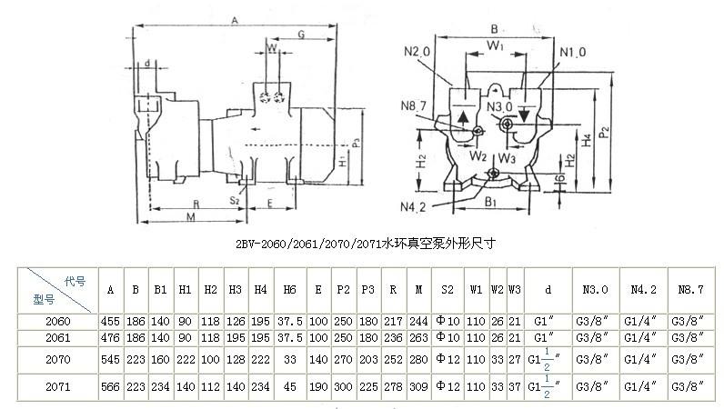 五、2BV水环式真空泵及设备安装: 1、泵的安装: 真空泵和压缩机在安装时,安装面必须水平,并通过底角的孔用螺栓安装牢固。为防止在安装时焊渣进入真空泵,在安装时,应在吸气管上安装上过滤网。 2、气水分离器的安装 气水分离器可直接安装在真空泵的排气口上,并用螺栓固定牢固。气水分离器有一管路与泵相连,由此供给泵工作需水量,其余工作水由供水管供给,供水量大小由管路上的阀门调节。 真空泵或压缩机的进气管上应装有逆止阀,以便在停车时,防止真空泵或压缩机内的水在排气管方面的压力作用下返回系统。 六、2BV水环式真空