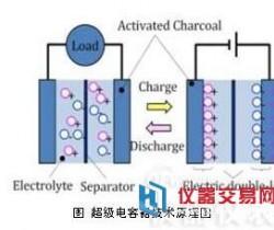 一文看懂新型超级电容器将如何取代电池