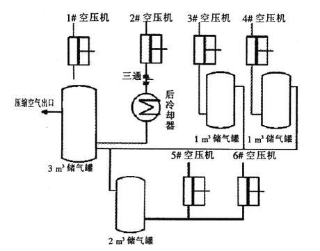 现货smc储气罐安装结构原理系统图