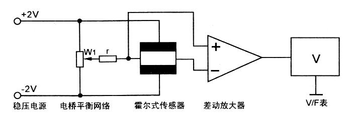 位移传感器的主要特性参数(位移传感器原理) 标称阻值:电位器上面所标示的阻值。 允许误差:标称阻值与实际阻值的差值跟标称阻值之比的百分数称阻值偏差,它表示电位器的精度。允许误差一般只要在 ±20%以内就符合要求,因为一般位移传感器是以分压的方式来使用,具体电阻的大小对传感器的数据采集没有影响.