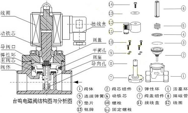 电磁阀有很多种,不同的电磁阀在控制系统的不同位置发挥作用,zui常用图片